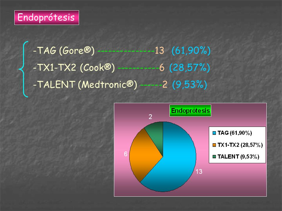 Endoprótesis TAG (Gore®) (61,90%) TX1-TX2 (Cook®) (28,57%) TALENT (Medtronic®) (9,53%)