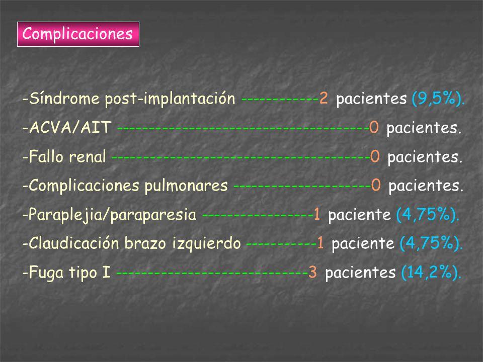 ComplicacionesSíndrome post-implantación ------------2 pacientes (9,5%). ACVA/AIT --------------------------------------0 pacientes.