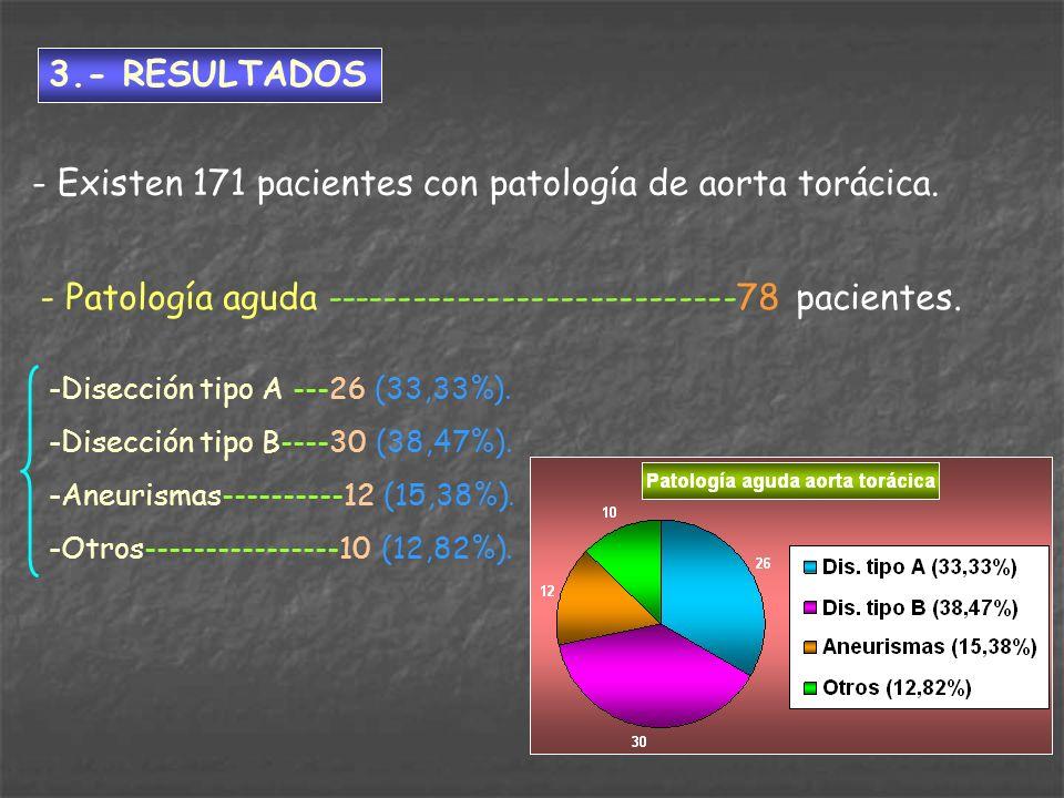 - Existen 171 pacientes con patología de aorta torácica.