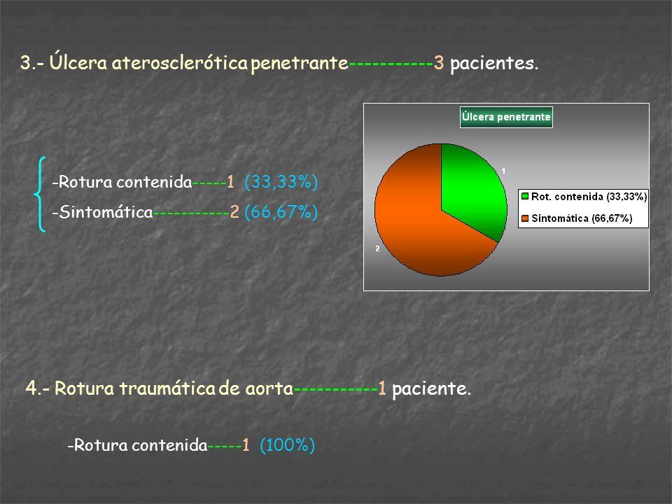 3.- Úlcera aterosclerótica penetrante-----------3 pacientes.