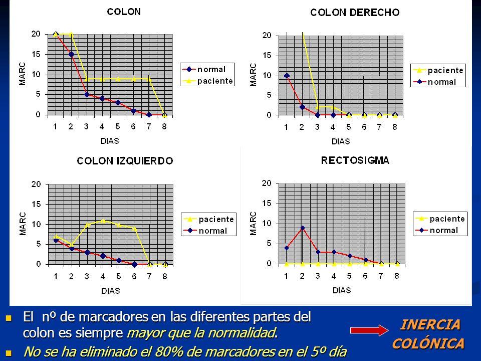 El nº de marcadores en las diferentes partes del colon es siempre mayor que la normalidad.