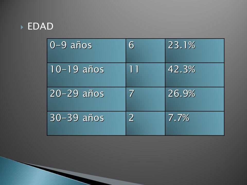 EDAD 0-9 años 6 23.1% 10-19 años 11 42.3% 20-29 años 7 26.9% 30-39 años 2 7.7%