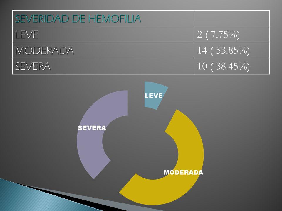 SEVERIDAD DE HEMOFILIA