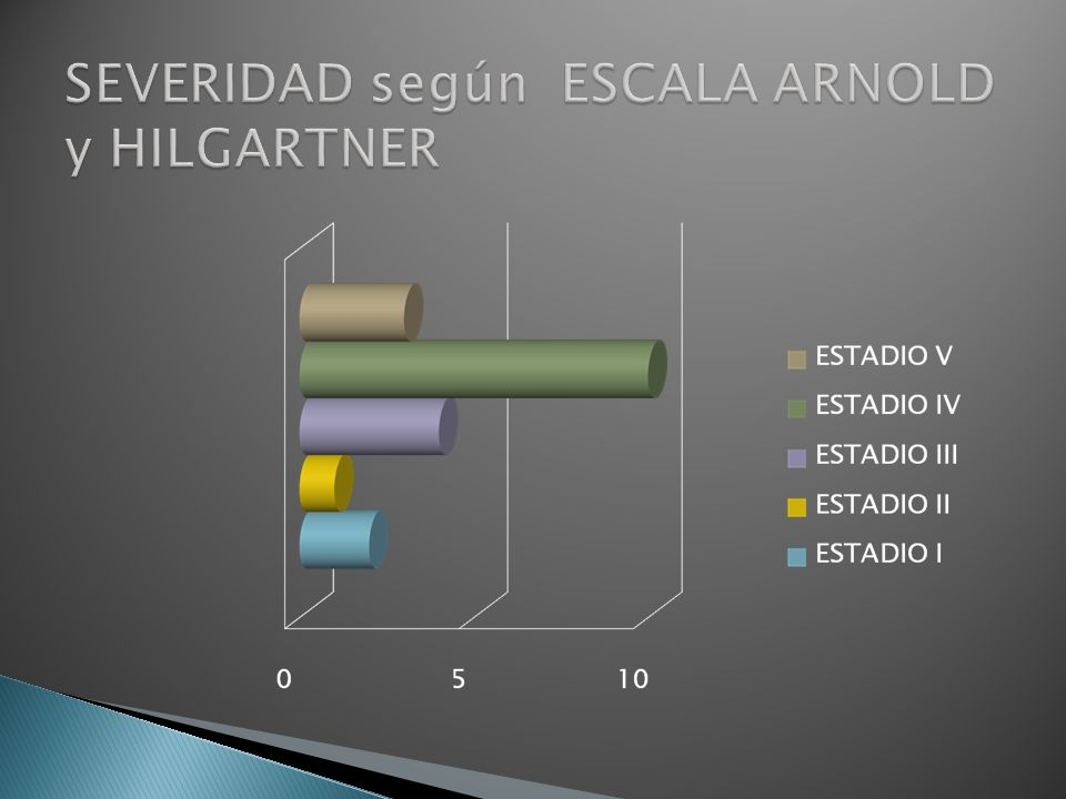 SEVERIDAD según ESCALA ARNOLD y HILGARTNER