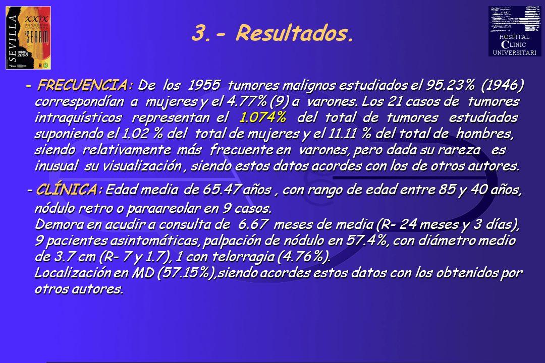 3.- Resultados. FRECUENCIA: De los 1955 tumores malignos estudiados el 95.23% (1946)
