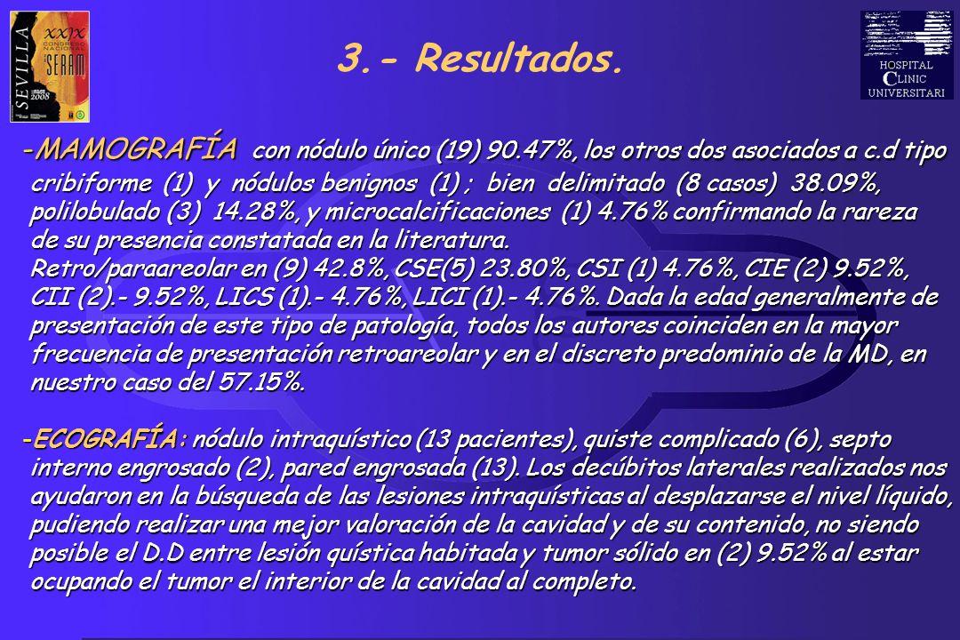 3.- Resultados. MAMOGRAFÍA con nódulo único (19) 90.47%, los otros dos asociados a c.d tipo.