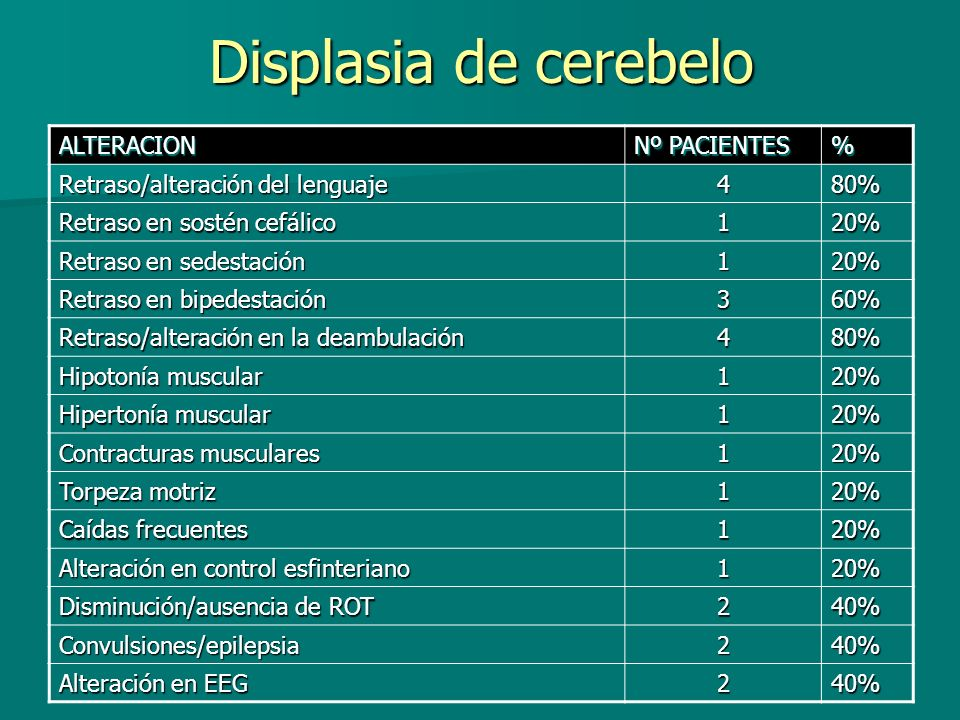 Displasia de cerebelo ALTERACION Nº PACIENTES %