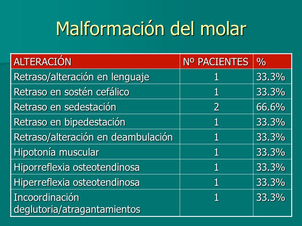 Malformación del molar