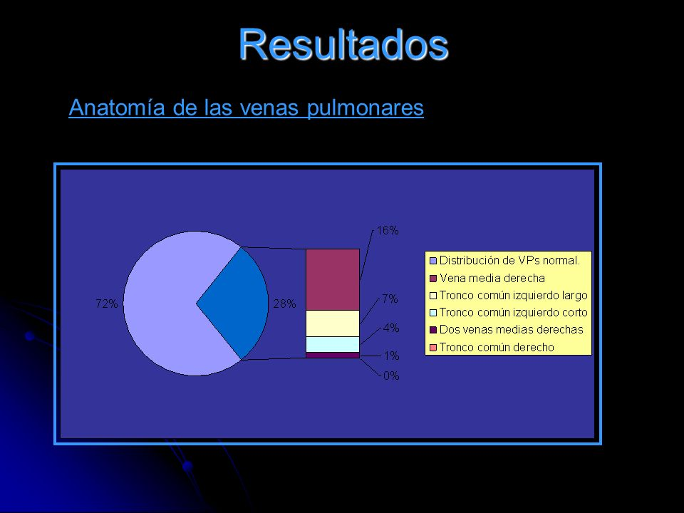 Resultados Anatomía de las venas pulmonares