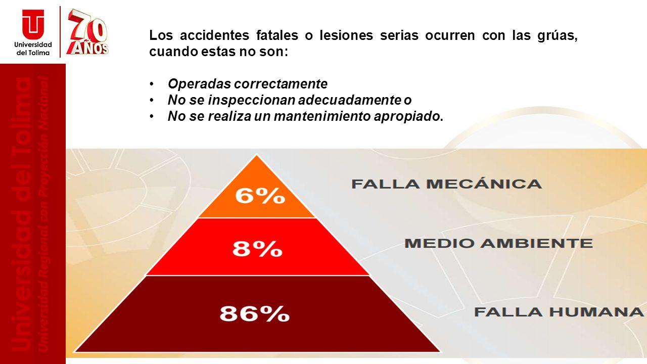 Los accidentes fatales o lesiones serias ocurren con las grúas, cuando estas no son: