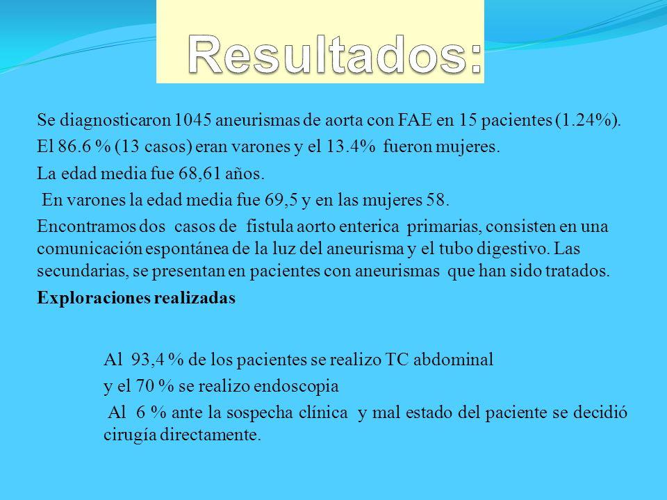 Resultados: Se diagnosticaron 1045 aneurismas de aorta con FAE en 15 pacientes (1.24%).