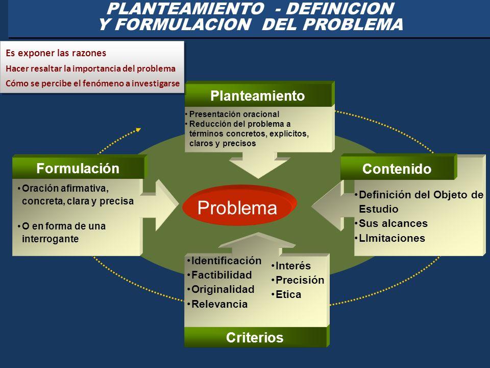 PLANTEAMIENTO - DEFINICION Y FORMULACION DEL PROBLEMA