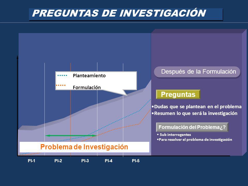 Formulación del Problema¿ Problema de Investigación