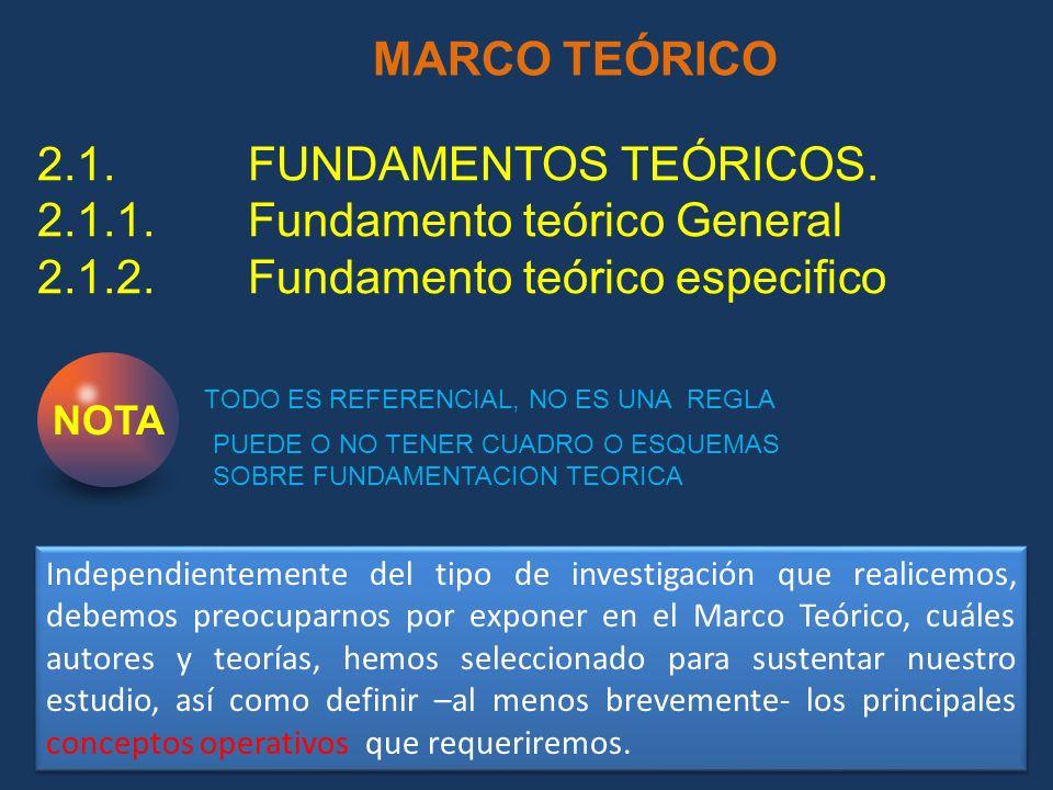 2.1.1. Fundamento teórico General 2.1.2. Fundamento teórico especifico