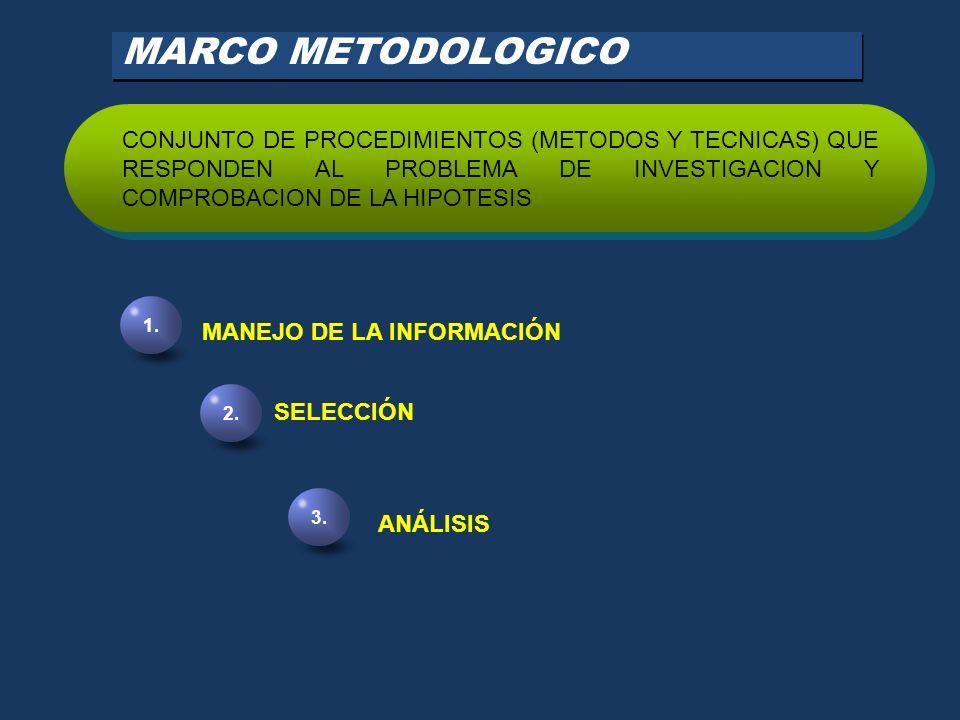 MARCO METODOLOGICO CONJUNTO DE PROCEDIMIENTOS (METODOS Y TECNICAS) QUE RESPONDEN AL PROBLEMA DE INVESTIGACION Y COMPROBACION DE LA HIPOTESIS.