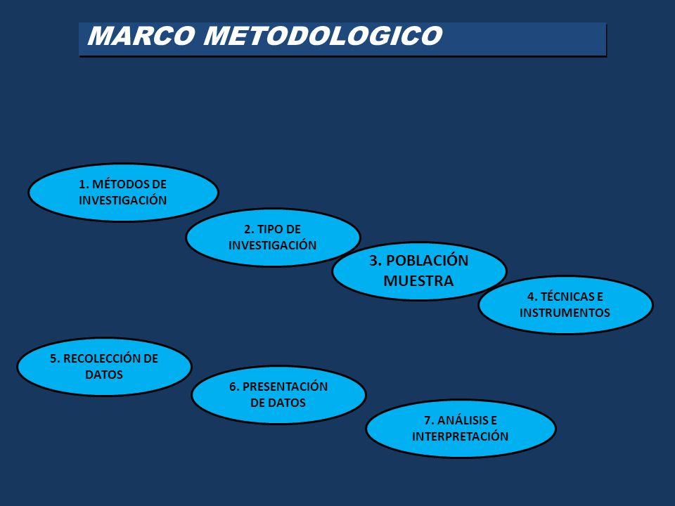 MARCO METODOLOGICO 3. POBLACIÓN MUESTRA 1. MÉTODOS DE INVESTIGACIÓN
