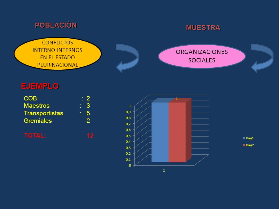 EJEMPLO POBLACIÓN MUESTRA ORGANIZACIONES SOCIALES