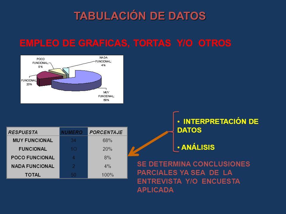 TABULACIÓN DE DATOS EMPLEO DE GRAFICAS, TORTAS Y/O OTROS