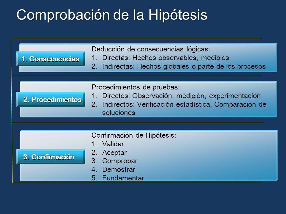 Comprobación de la Hipótesis