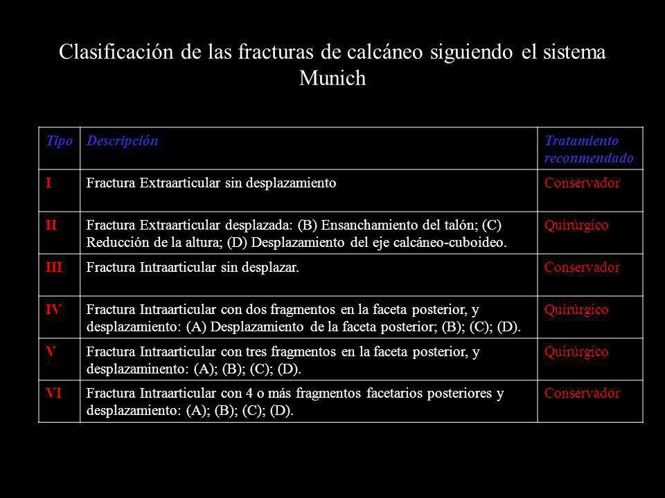 Clasificación de las fracturas de calcáneo siguiendo el sistema Munich