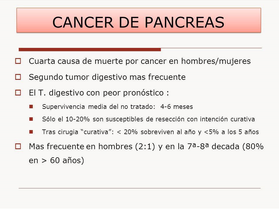 CANCER DE PANCREAS Cuarta causa de muerte por cancer en hombres/mujeres. Segundo tumor digestivo mas frecuente.