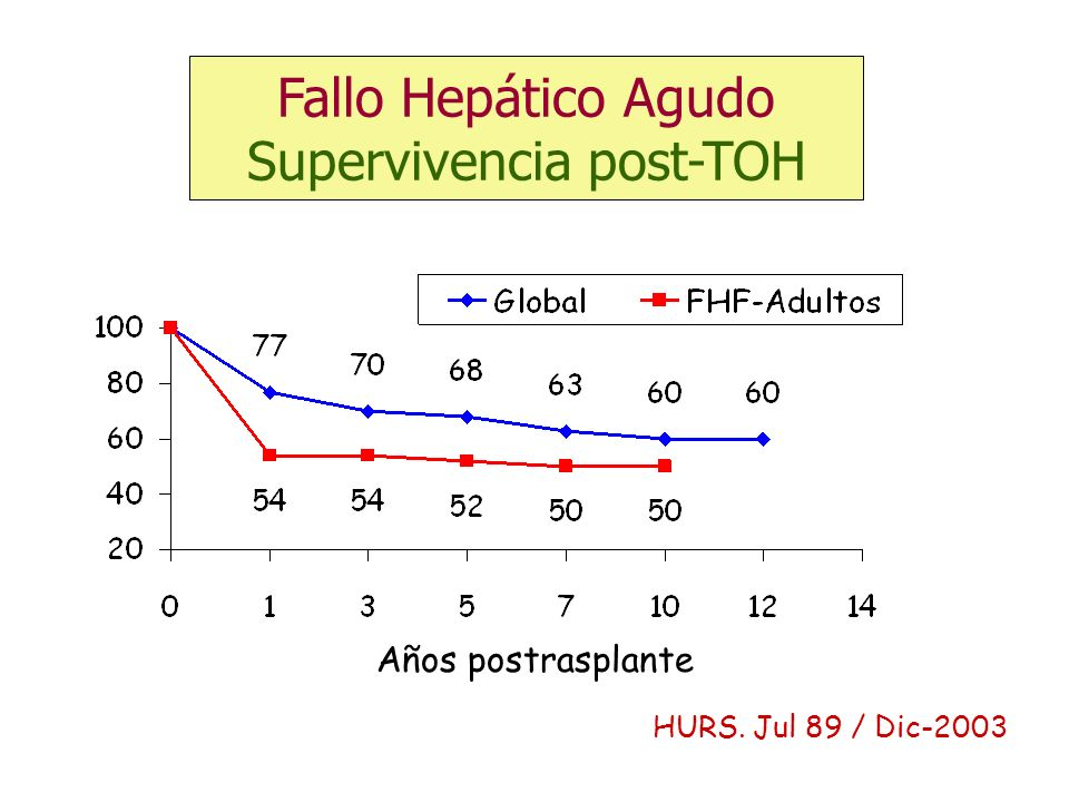 Fallo Hepático Agudo Supervivencia post-TOH
