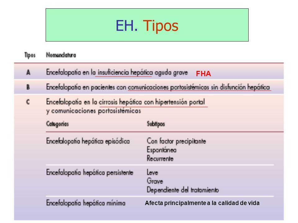 EH. Tipos FHA Afecta principalmente a la calidad de vida