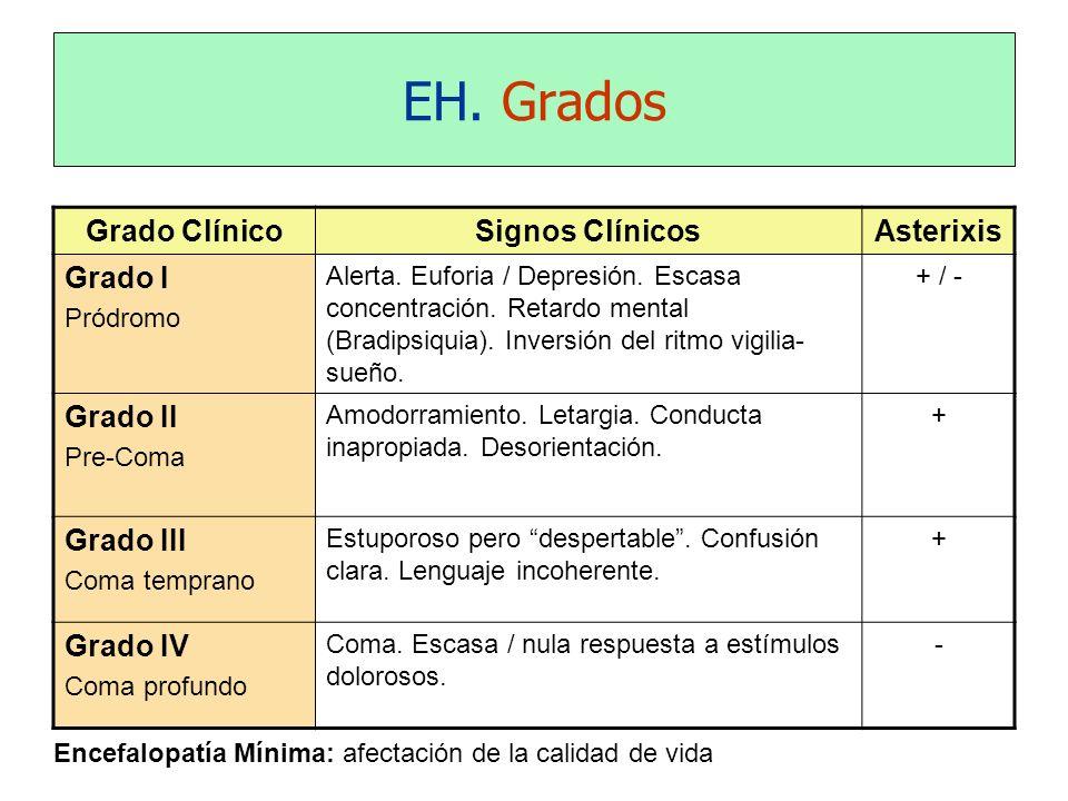EH. Grados Grado Clínico Signos Clínicos Asterixis Grado I Grado II