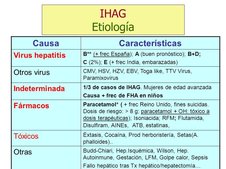 IHAG Etiología Causa Características Virus hepatitis Otros virus