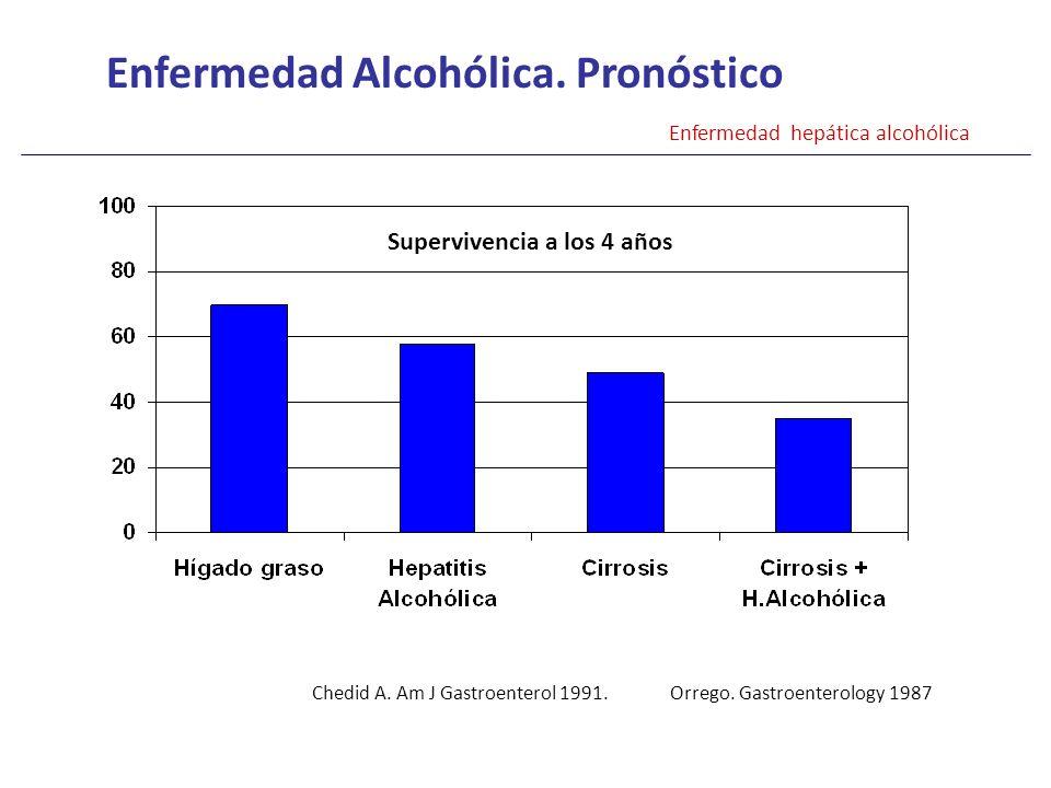Enfermedad Alcohólica. Pronóstico