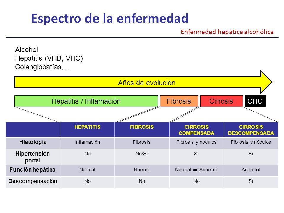 Hepatitis / Inflamación