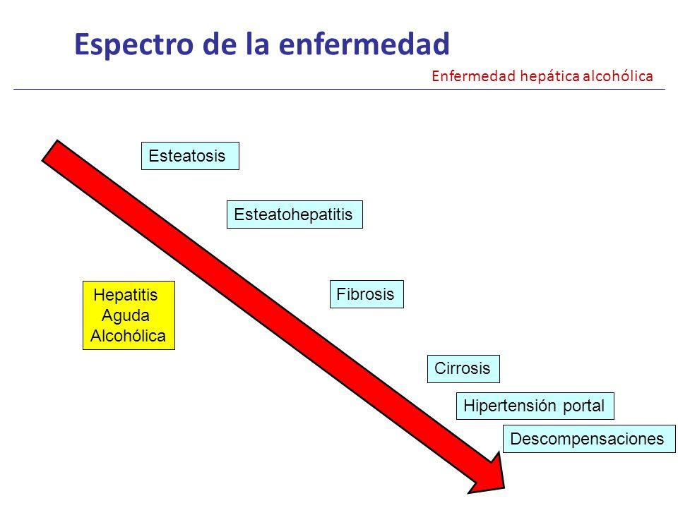 Espectro de la enfermedad