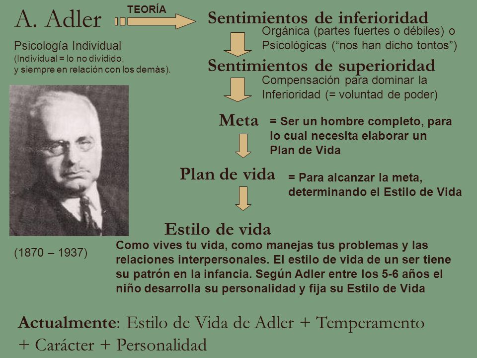 A. Adler Meta Sentimientos de inferioridad