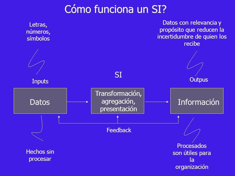 Cómo funciona un SI SI Datos Información