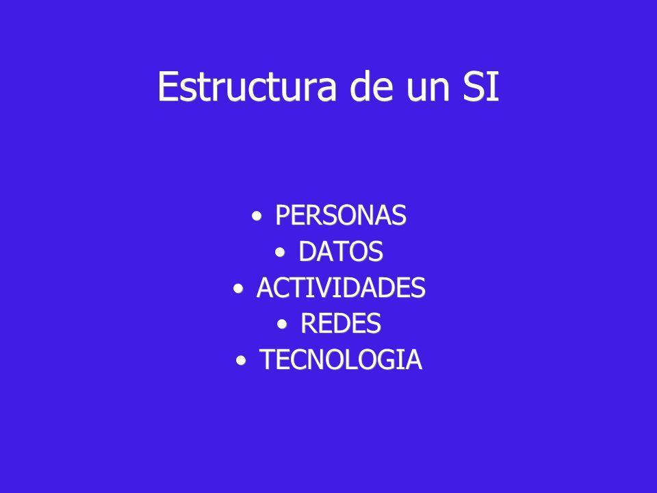 Estructura de un SI PERSONAS DATOS ACTIVIDADES REDES TECNOLOGIA