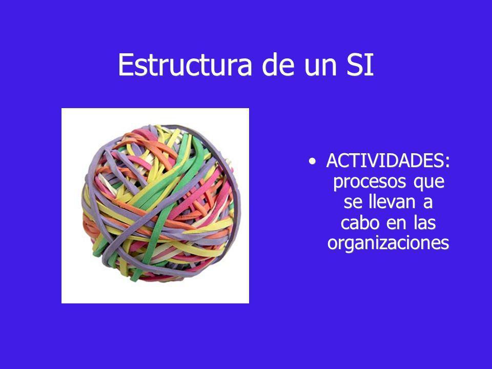 ACTIVIDADES: procesos que se llevan a cabo en las organizaciones