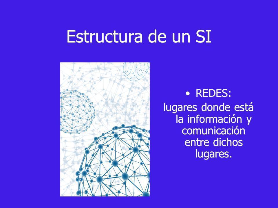 lugares donde está la información y comunicación entre dichos lugares.