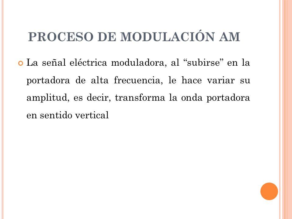 PROCESO DE MODULACIÓN AM