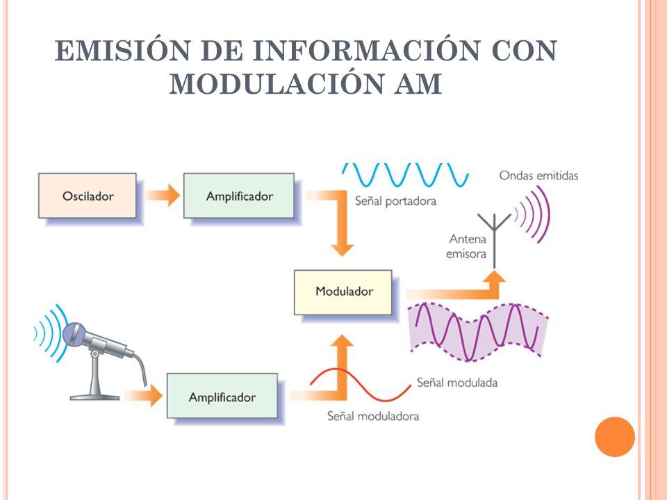 EMISIÓN DE INFORMACIÓN CON MODULACIÓN AM