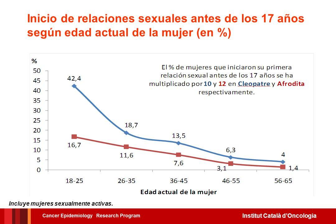 Inicio de relaciones sexuales antes de los 17 años según edad actual de la mujer (en %)