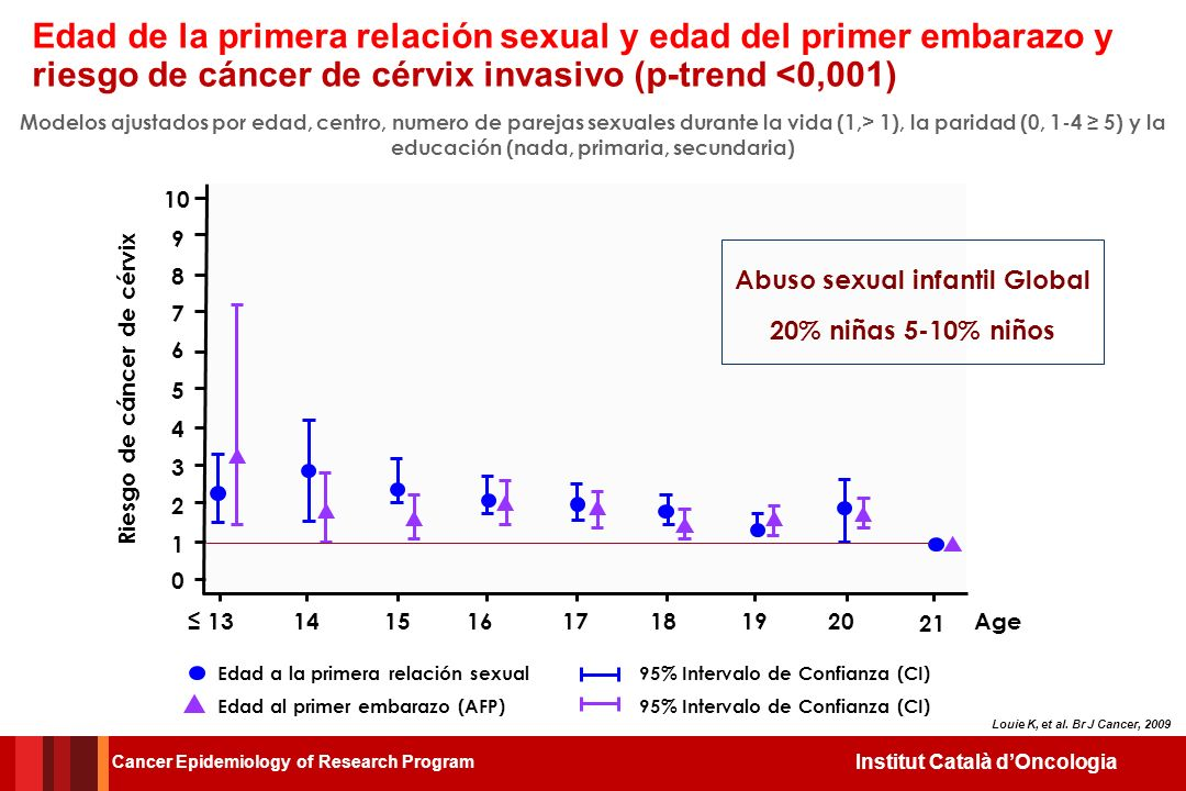 Abuso sexual infantil Global