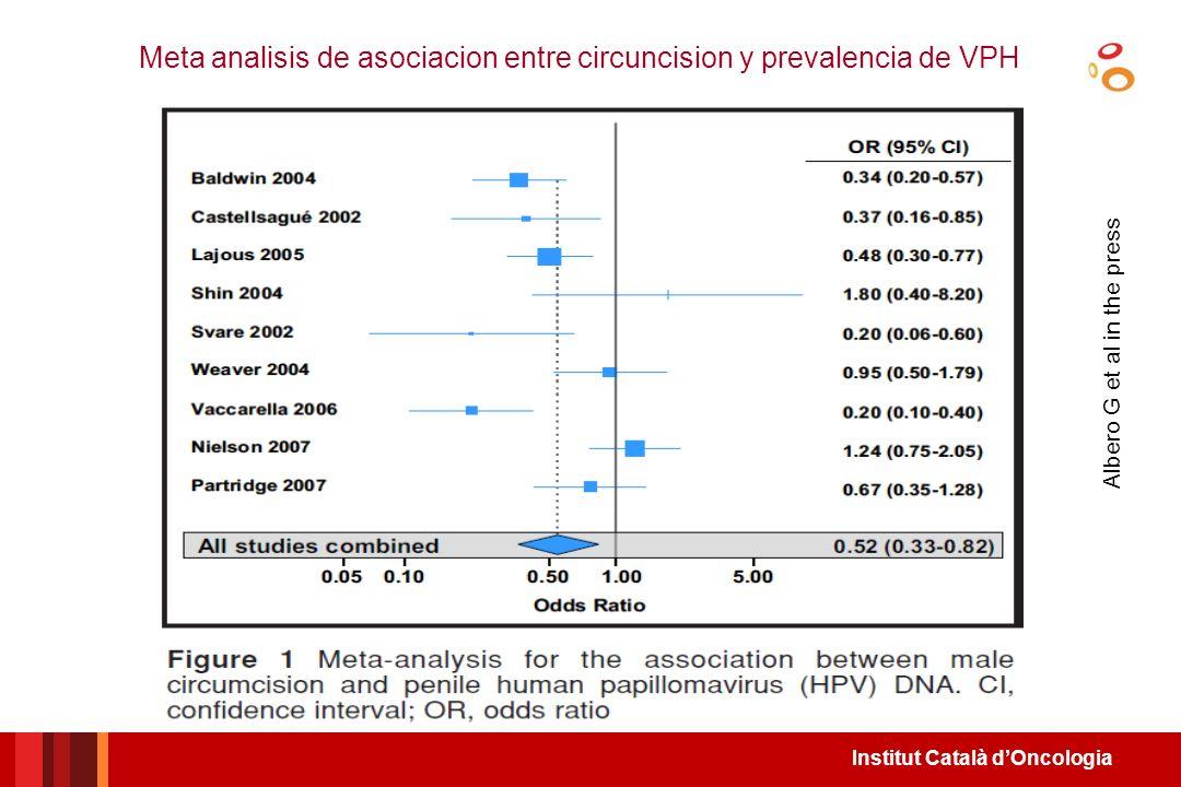 Meta analisis de asociacion entre circuncision y prevalencia de VPH
