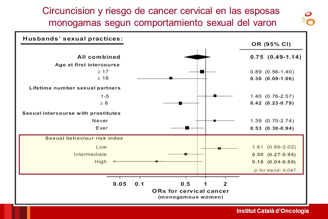 Circuncision y riesgo de cancer cervical en las esposas