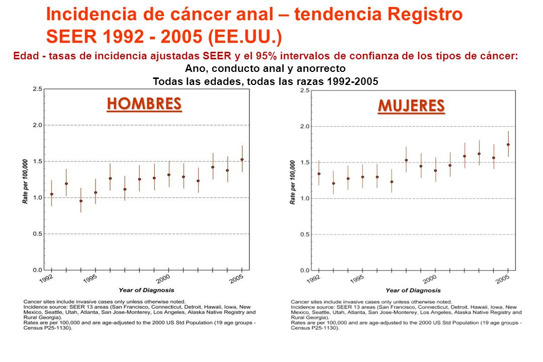 Incidencia de cáncer anal – tendencia Registro SEER 1992 - 2005 (EE.UU.)