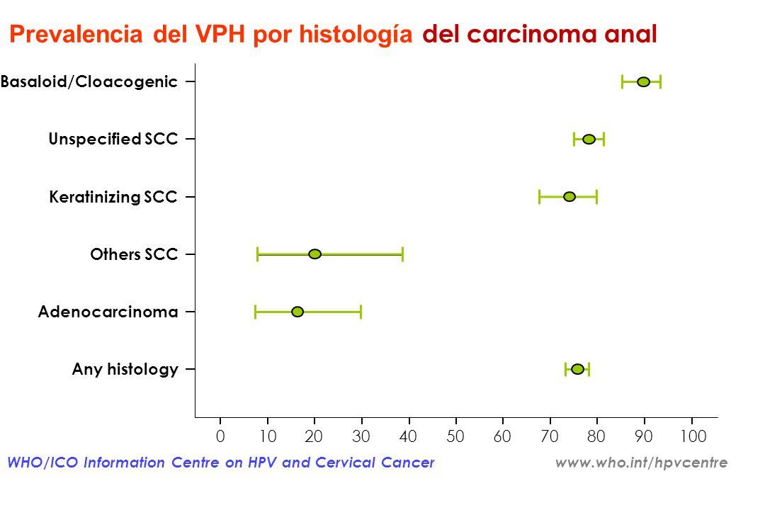Prevalencia del VPH por histología del carcinoma anal