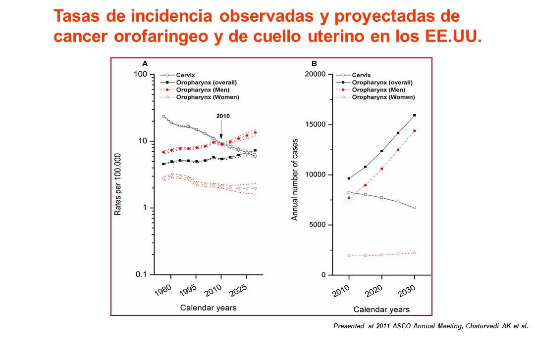 Tasas de incidencia observadas y proyectadas de cancer orofaringeo y de cuello uterino en los EE.UU.