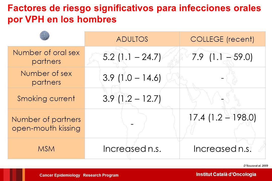 Factores de riesgo significativos para infecciones orales por VPH en los hombres