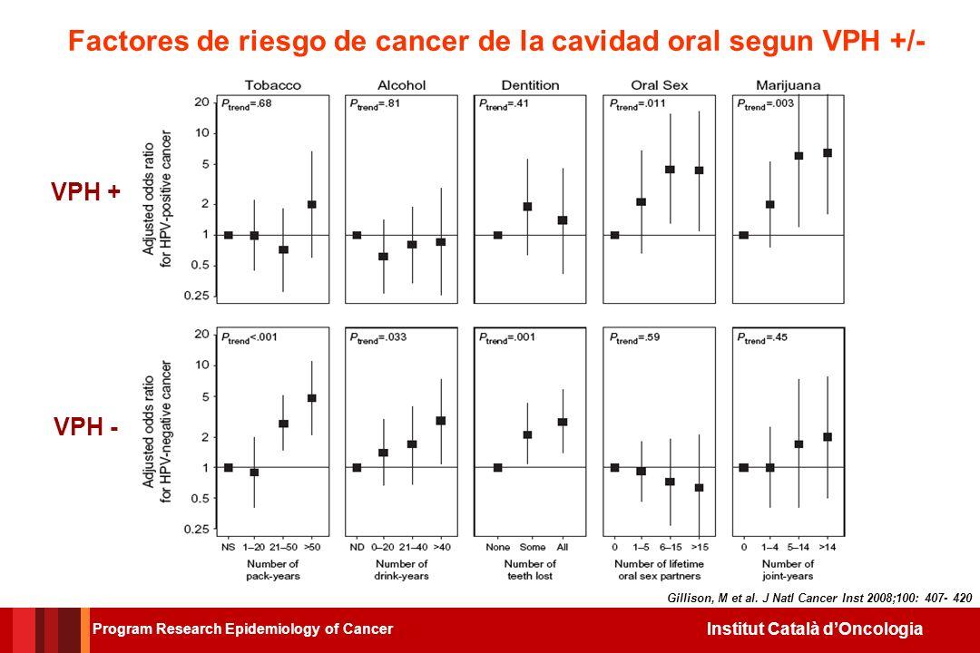 Factores de riesgo de cancer de la cavidad oral segun VPH +/-