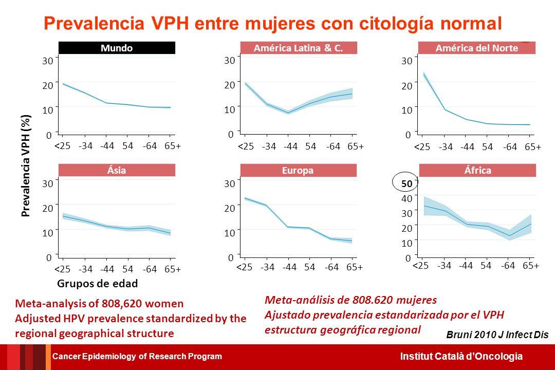 Prevalencia VPH entre mujeres con citología normal