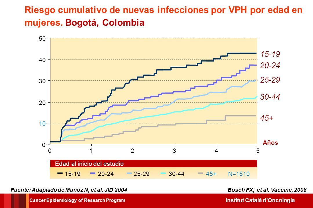 Riesgo cumulativo de nuevas infecciones por VPH por edad en mujeres